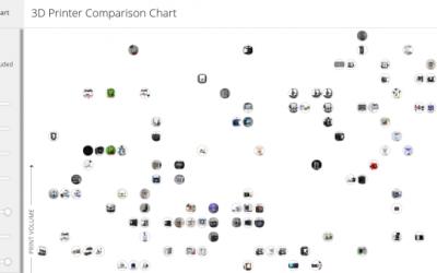 Incredible interactive 3D printer comparison chart